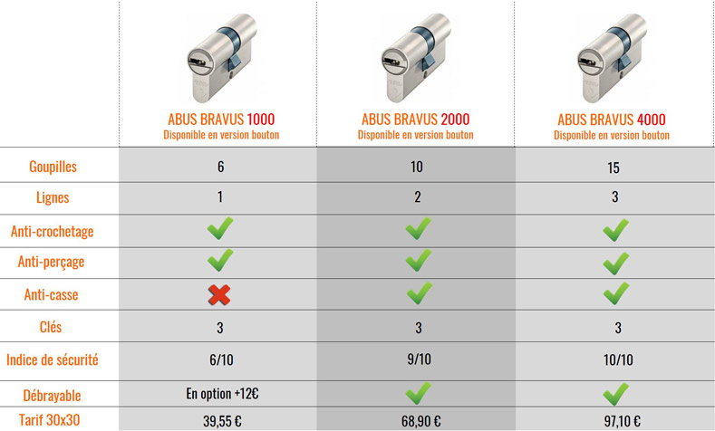 Comparatif des cylindres de serrure Abus BRAVUS
