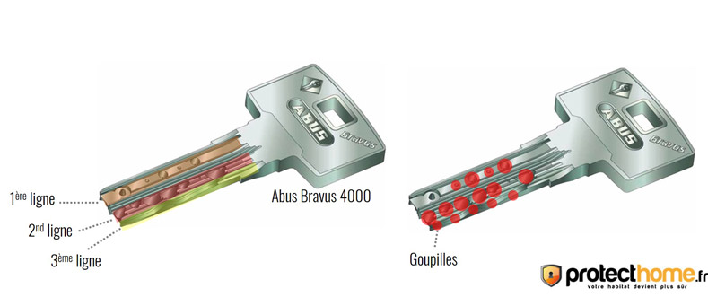 cylindre-serrure-abus-bravus-4000