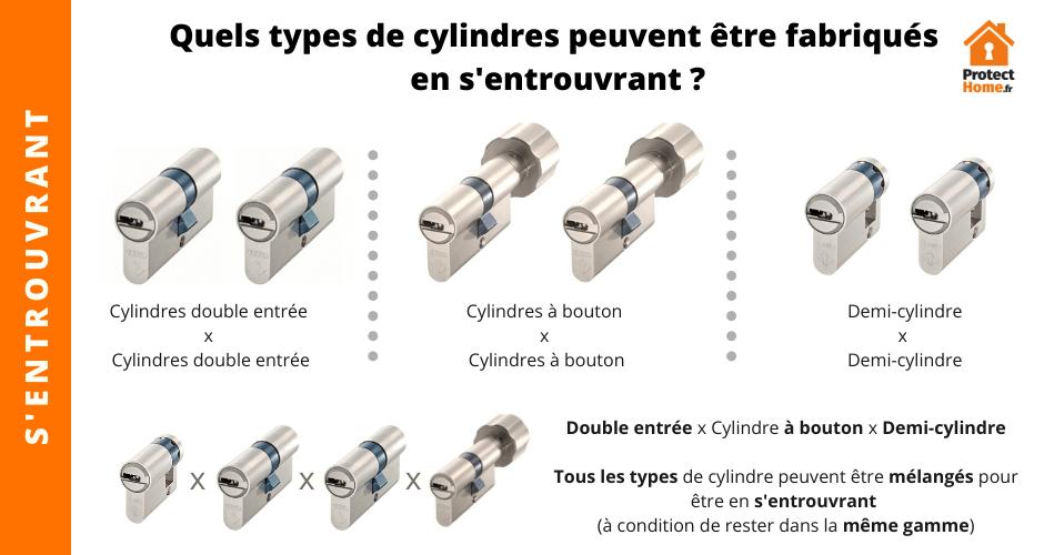 plusieurs cylindres avec la même clé