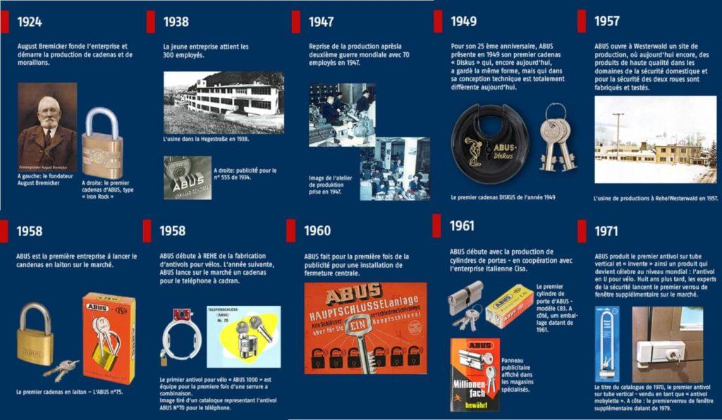 ABUS sécurité histoire