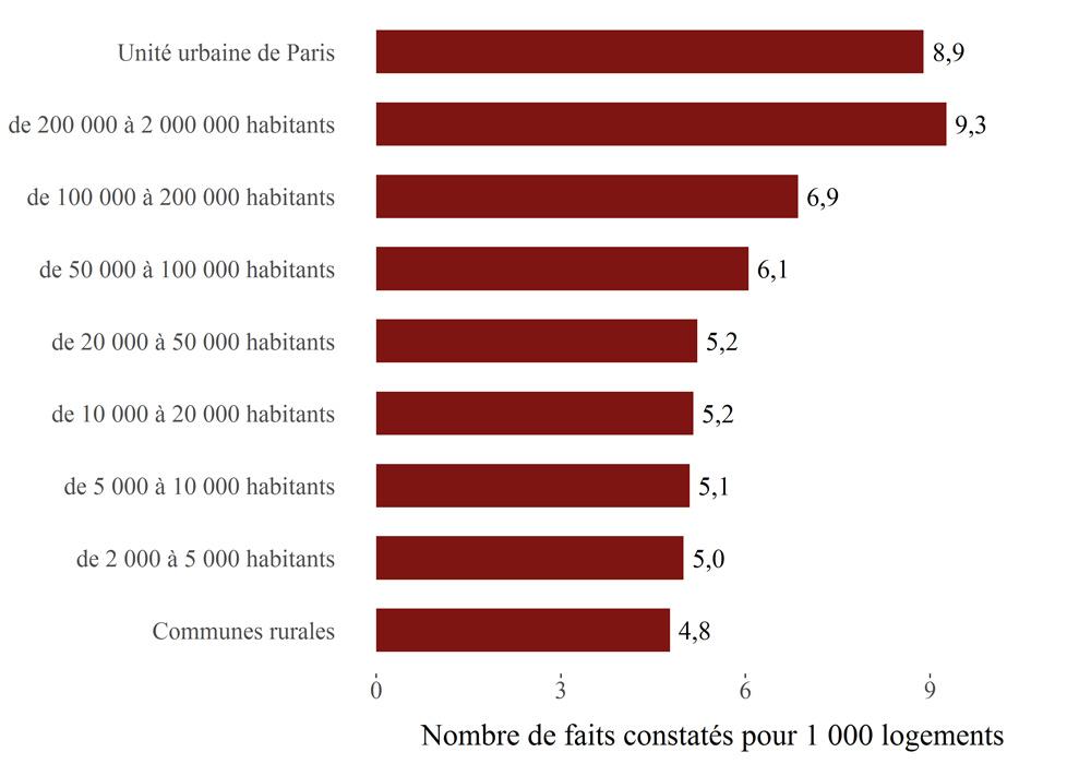 Nombre de cambriolages en France