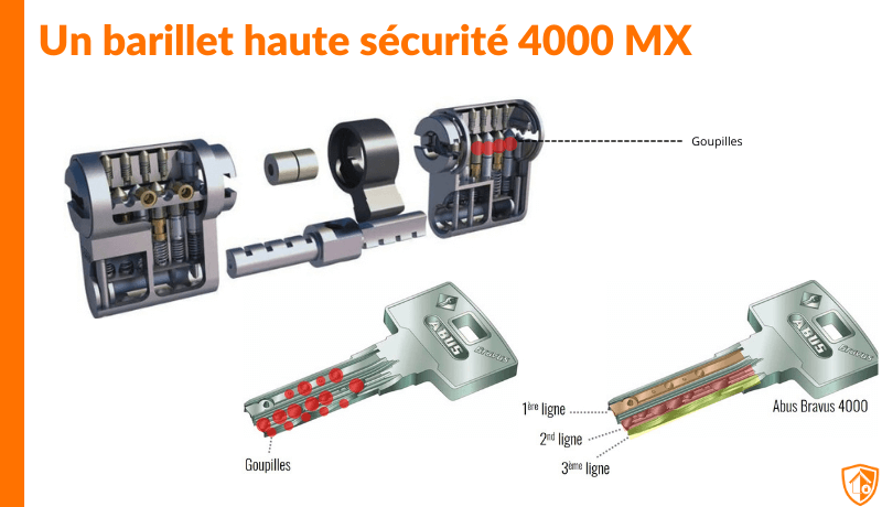 Présentation barillet haute sécurité 4000MX